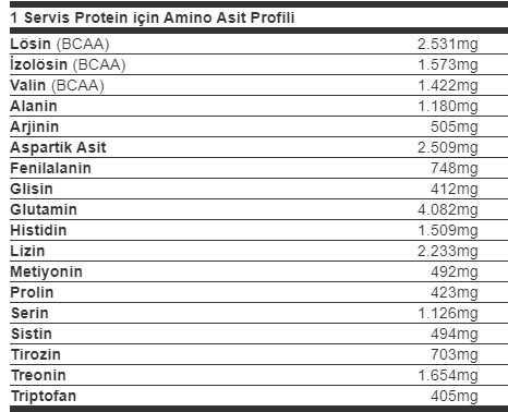 optimum gld whey aminoasit içeriği